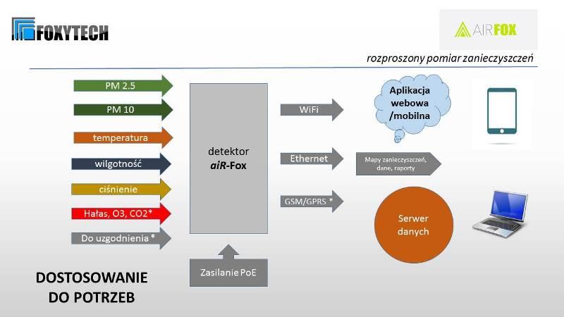 Detektor jakości powietrza AIRFOX